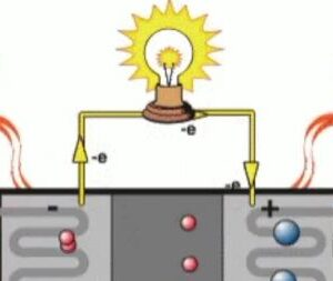 Making of Fuel Cells
